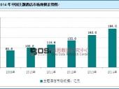 2014年我国主题酒店市场规模达194亿元 同比增长19.02%