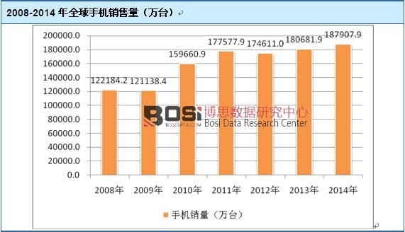 2008-2014年全球手机销售量
