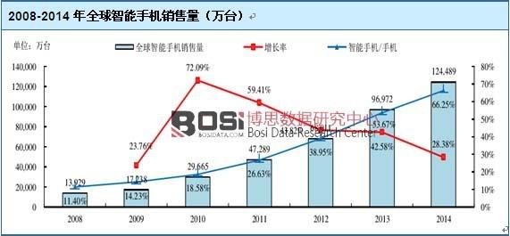 2008-2014年全球智能手机销售量