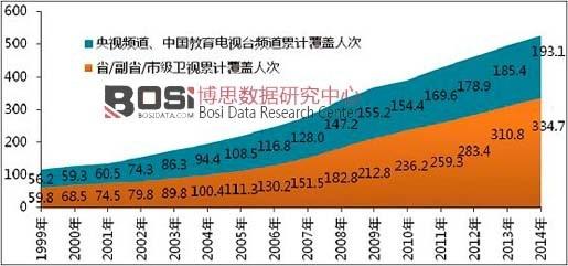1999年-2014年各类卫视频道累计覆盖状况