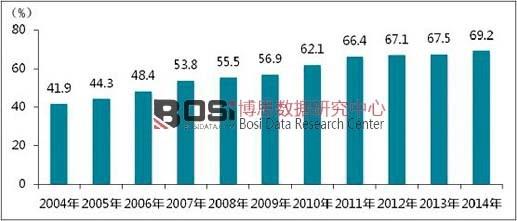 2004年—2014年省级地面频道本省平均覆盖率状况