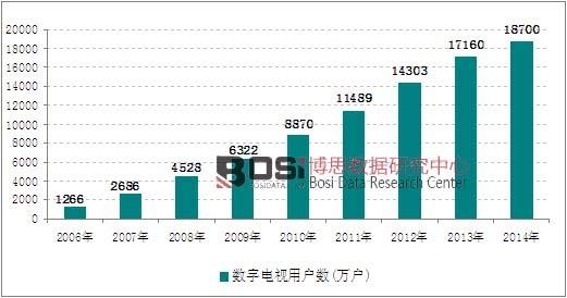 2006-2014年我国数字电视用户数量走势图