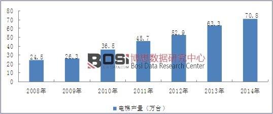 2008-2014年我国电梯行业产量情况