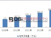 中国电梯保有量居世界第一 人均拥有数接近全球平均水平