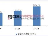 我国电梯市场规模逐年稳步提升 销售规模达2258.52亿元