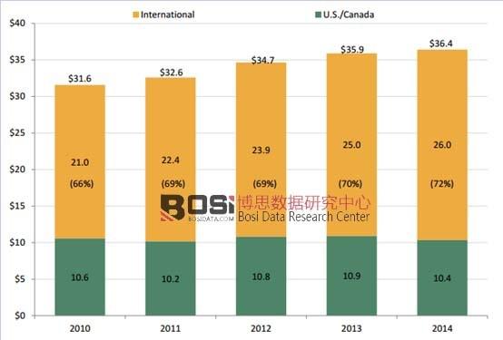 2010-2014年全球电影市场规模