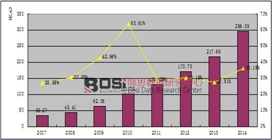 2007-2014年中国电影票房收入以及增长率