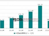 2014年中国电影票房收入增长显著 国产电影全面超越进口电影