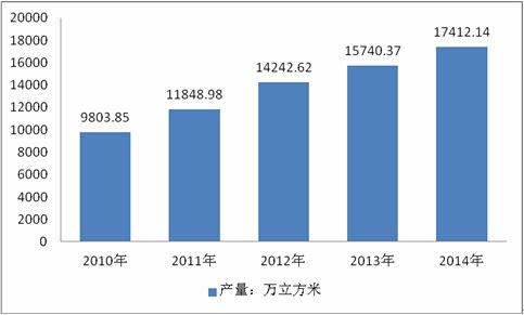 2010-2014年我國膠合板產量