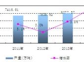 2016-2022年中国硫酸行业市场分析及趋势预测分析报告
