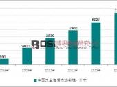 2016-2020年中国汽车后市场现状分析及投资前景研究报告