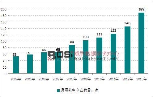 中国通用航空行业运营商构成分析