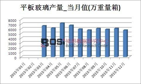 2015年中国平板玻璃产量月度统计表
