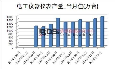 2015年中国电工仪器仪表产量月度表