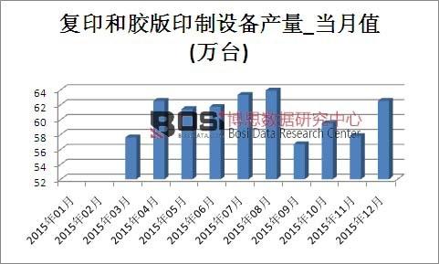 2015年中国复印和胶版印制设备产量月度表