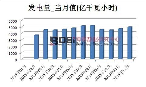 2015年中国发电量产量月度表