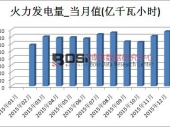 2015年中国火力发电量产量月度统计表 年产量达42101.9亿千瓦小时