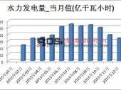 2015年中国水力发电量产量月度表 年产量达9959.9亿千瓦小时