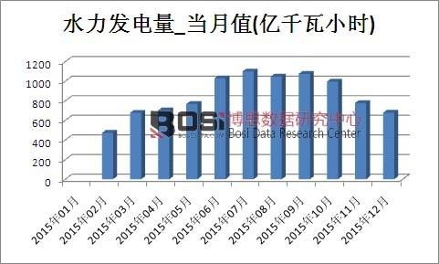 2015年中国水力发电量产量月度表