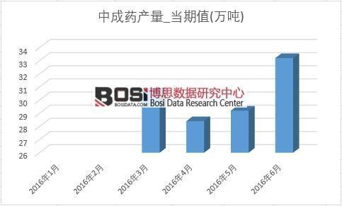 2016年上半年中国中成药产量月度统计表