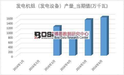 2016年上半年中国发电机组产量月度统计表
