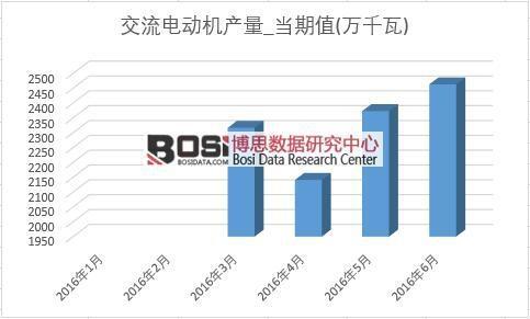 2016年上半年中国交流电动机产量月度统计表