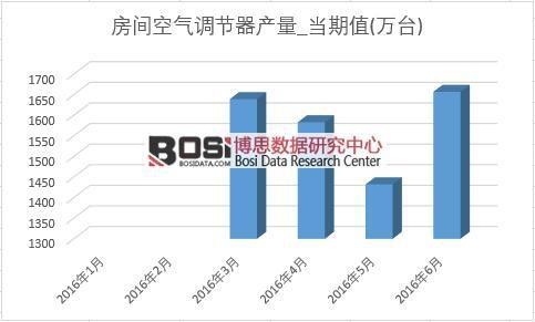 2016年上半年中国空调产量月度统计表