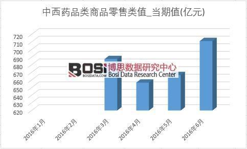 2016年上半年中国中西药品商品零售类月度统计表