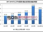 中国小微企业融资难点及贷款现状分析