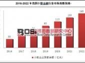 中国小微金融行业市场前景预测