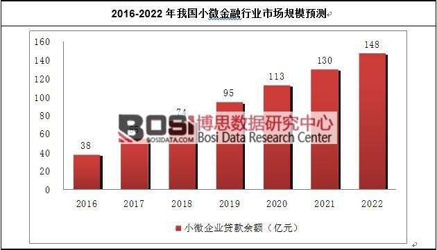 2016-2022年我国小微金融行业市场规模预测