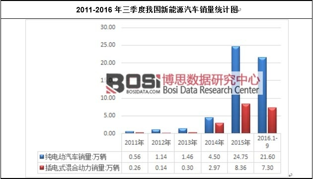 博思数据:我国新能源汽车市场产销现状及结构变动
