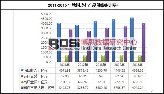 2011-2015年我国皮鞋产品供需统计图