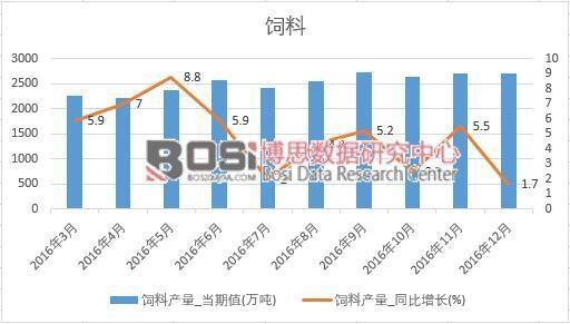 2016年中国饲料产量数据月度统计表