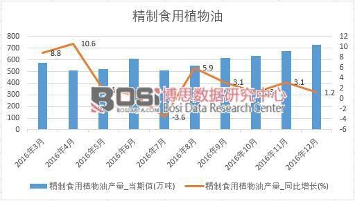 2016年中国精制食用植物油产量数据月度统计表