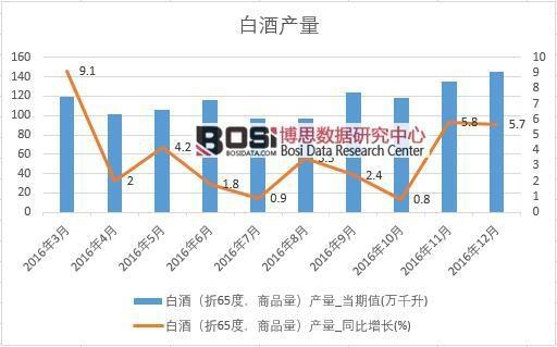 2016年中国白酒产量数据月度统计表