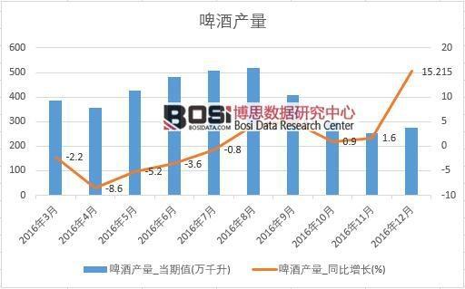2016年中国啤酒产量数据月度统计表