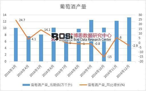 2016年中国葡萄酒产量数据月度统计表