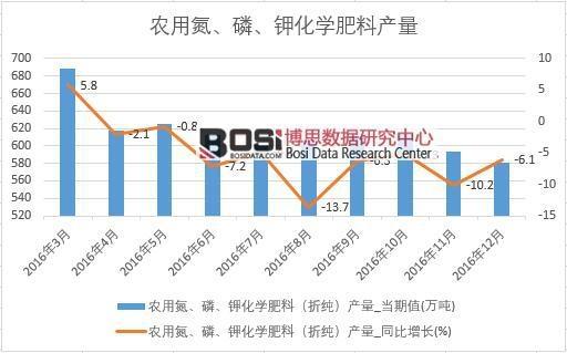 2016年中国化学肥料产量数据月度表