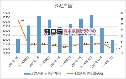 2016年中国水泥产量数据月度统计表