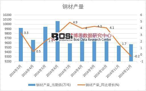2016年中国钢材产量数据月度统计表