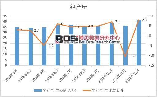 2016年中国铅产量数据月度统计表