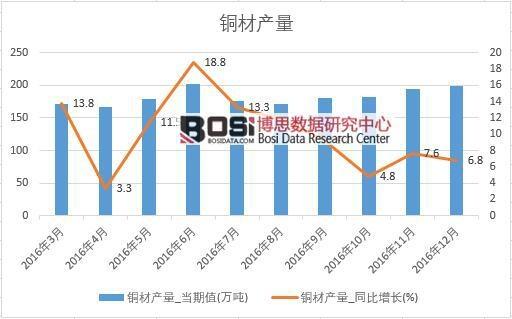 2016年中国铜材产量数据月度统计表