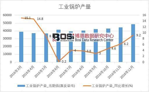 2016年中国工业锅炉产量数据月度统计表
