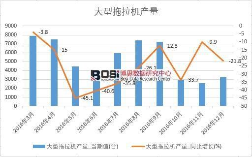 2016年中国大型拖拉机产量数据月度表