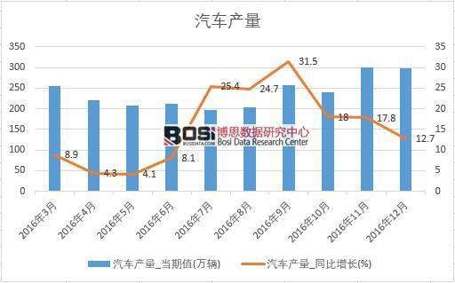 2016年中国汽车产量数据月度统计表