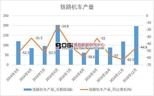 2016年中国铁路机车产量数据月度统计表