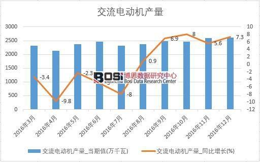 2016年中国交流电动机产量数据月度统计表