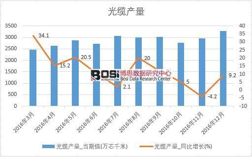2016年中国光缆产量数据月度统计表