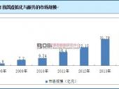 中国虚拟化与服务行业市场规模及发展前景分析